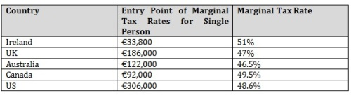Marginal Tax REVISED