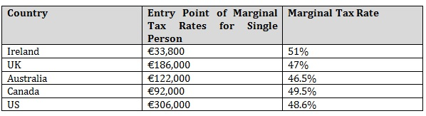 Marginal Tax REVISED