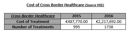 cross-border-healthcare-costs