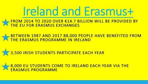 Erasmus Ireland